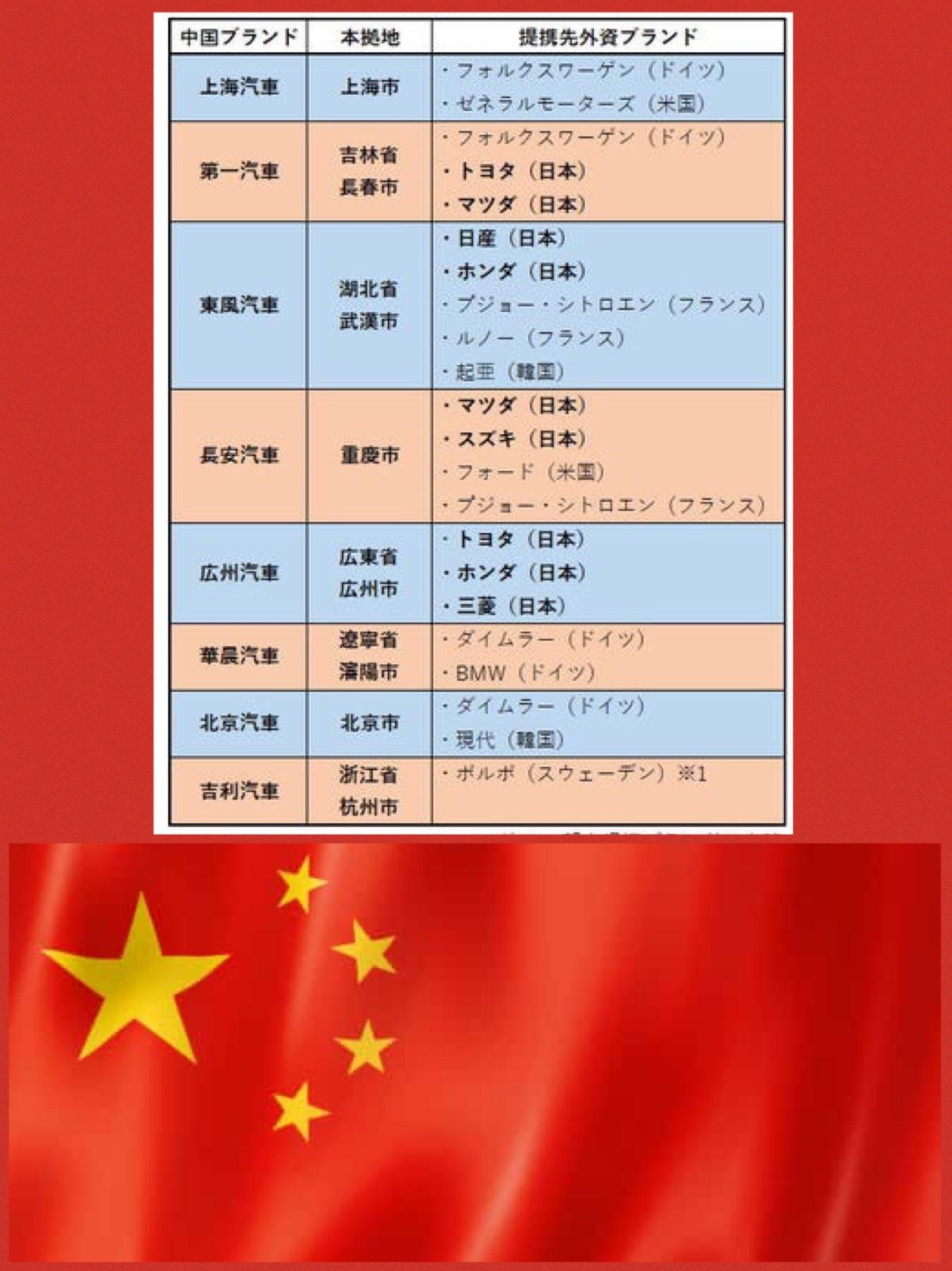中国自動車メーカー合弁相手