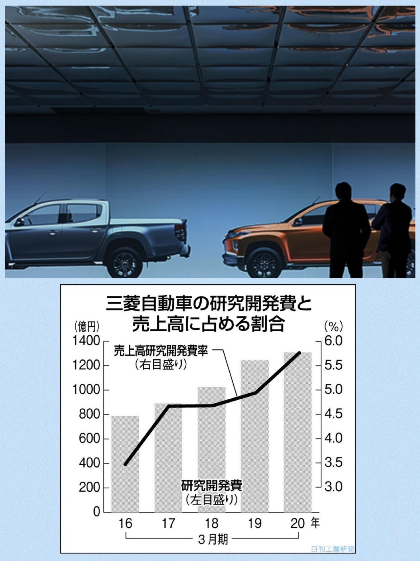 三菱自動車 経営 研究開発費