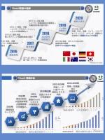 日本のCHAdeMOと中国のChaoJi EV急速充電規格