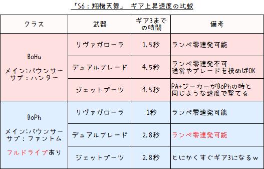 SOP「S6:翔機天舞」の性能8