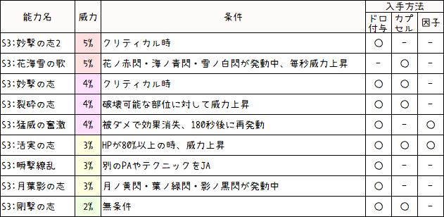 火力系S級特殊能力(SOP)一覧3
