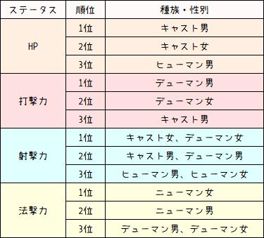 【PSO2】種族の特徴8