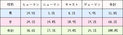 【PSO2】種族の特徴9