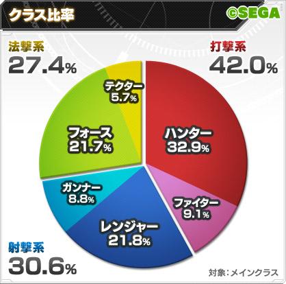 クラス比率2013