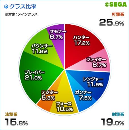 クラス比率2017-2
