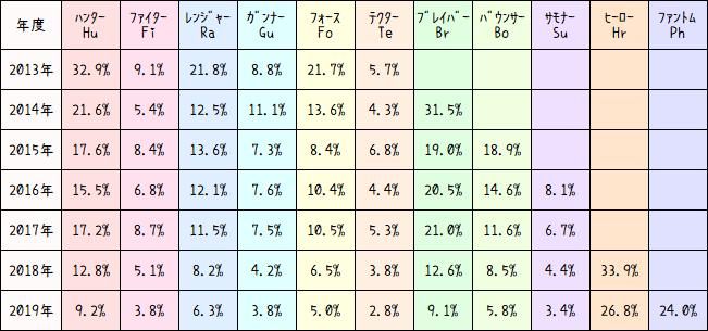 クラス比率一覧表
