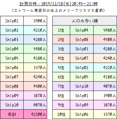 PSO2人口調査【エトワール実装日】11