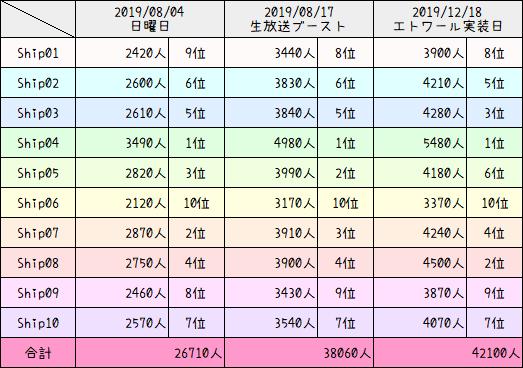 PSO2人口調査【エトワール実装日】12
