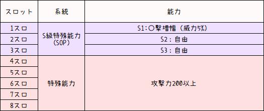 シオン武器200盛りレシピ集1