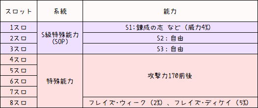 シオン武器200盛りレシピ集1-2