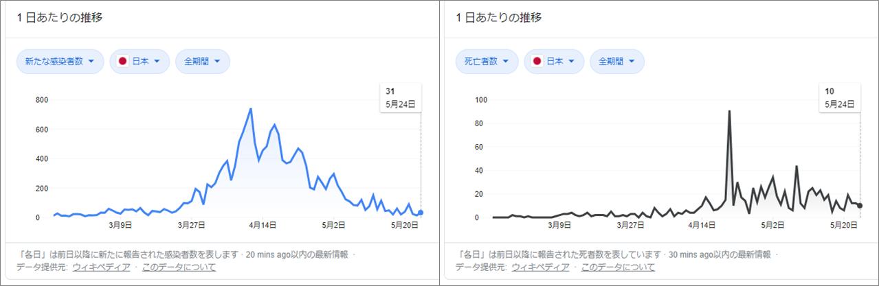 日本の感染者死者数