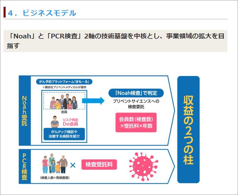 13ユニコーン5号案件プリベントサイエンス_ビジネスモデル