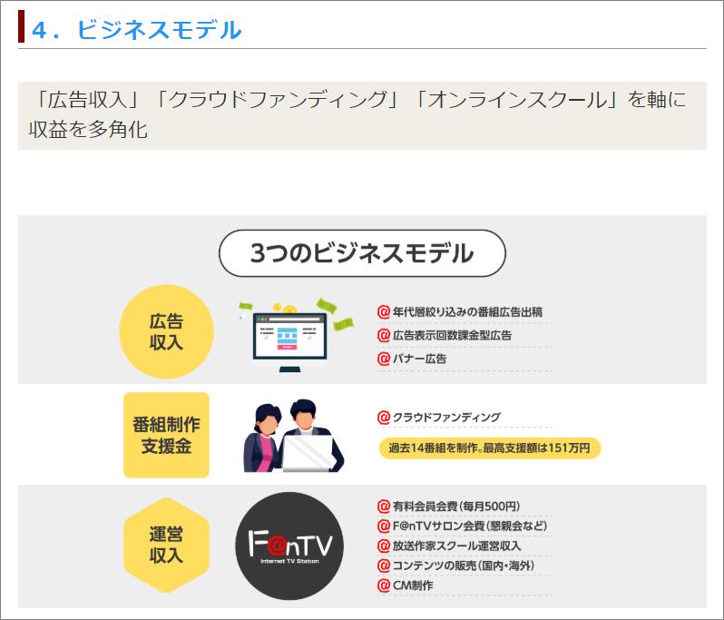 09ユニコーン6号案件_FANTV_ビジネスモデル