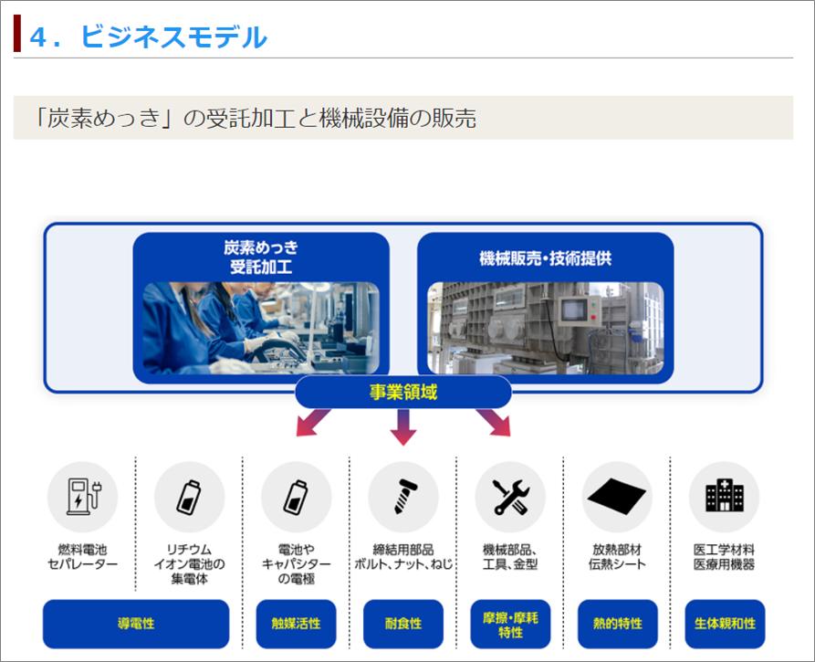 07ユニコーン8号案件理研ワールド