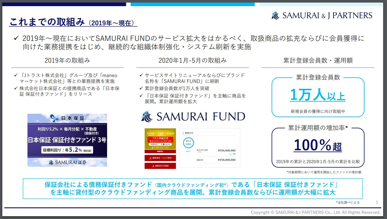 SAMURAI FUND投資会員1万人以上