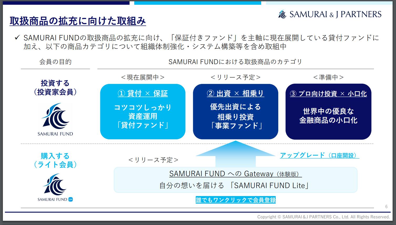SAMURAI FUND Lite登場