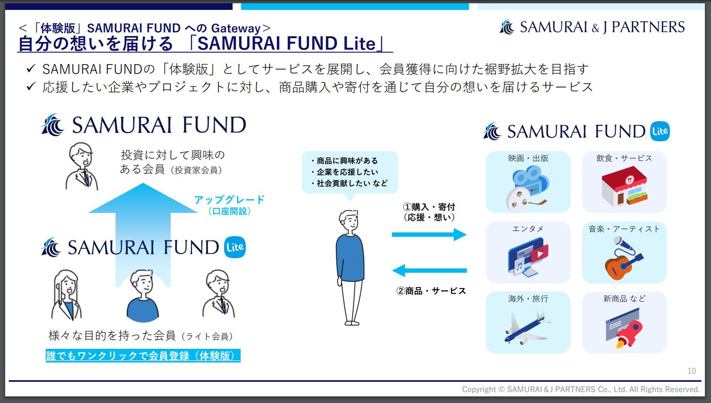 SAMURAI FUND Liteの詳細