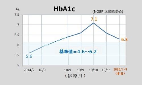200109hba1c_data