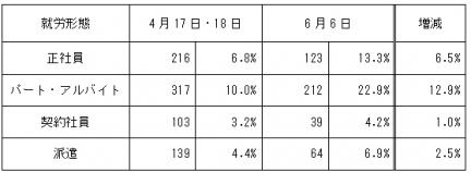 20200606要望書~労働相談の傾向