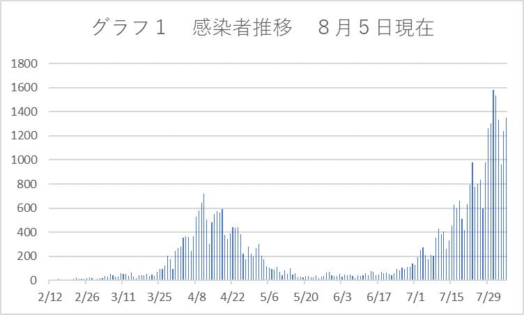 グラフ1感染者数8月5日現在