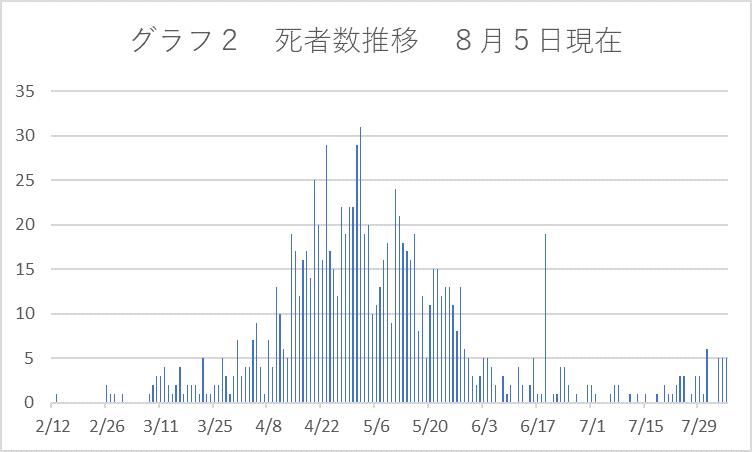 グラフ2死者数推移8月5日現在