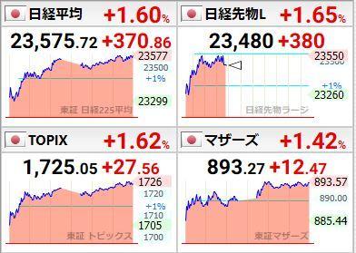 20200107日本市場