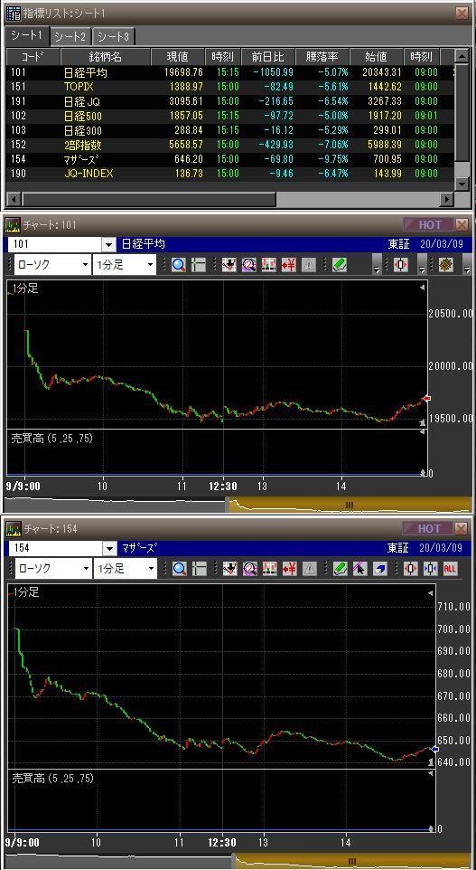 20200309日本市場