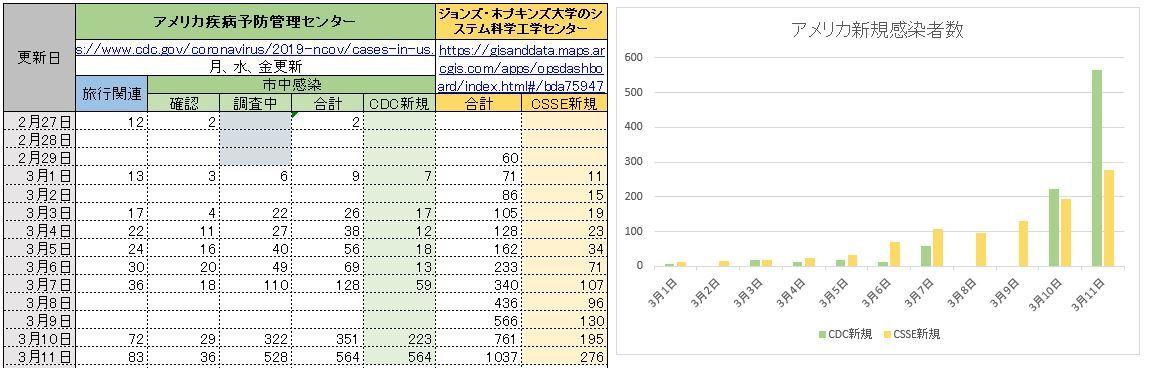 20200311新規感染者数