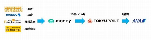 TOKYUルート交換日数.JPG