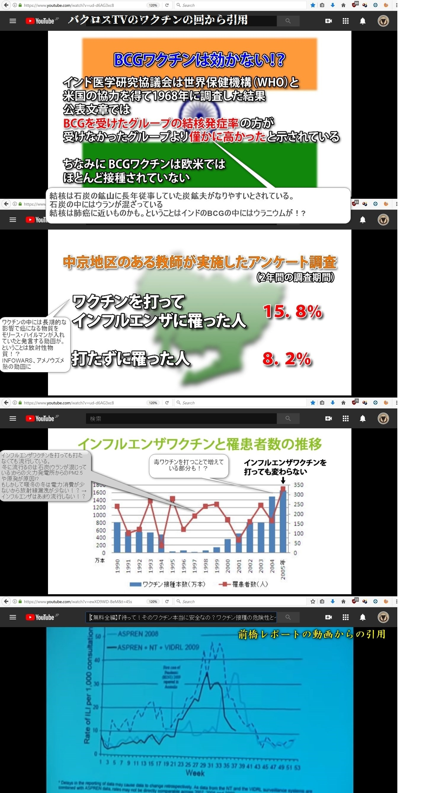 インフルエンザのグラフ BCGで結核に ウランかも