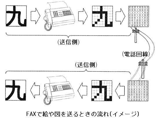 FAX送信の仕組み(イメージ)