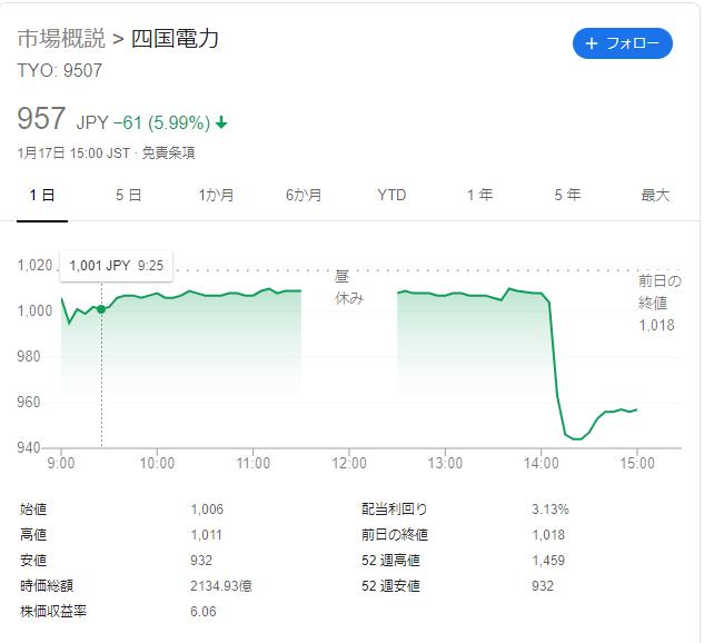 四国電力株価