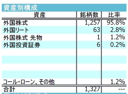 iFree 資産構成