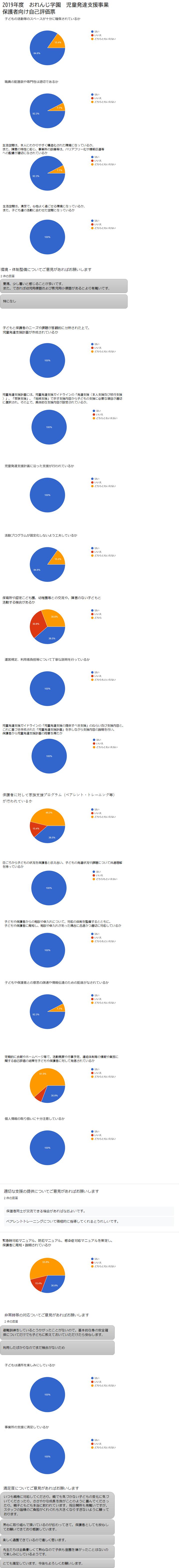 2019おれんじ学園児発 保護者向け自己評価集計結果