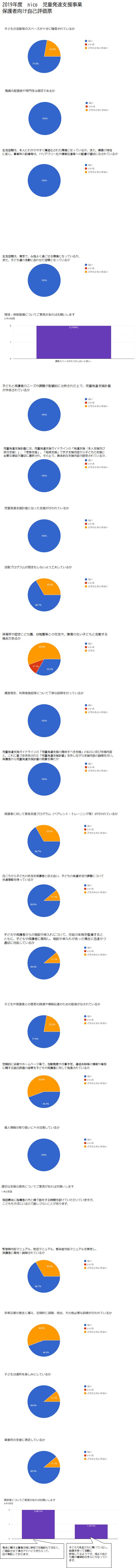 2019nico児発 保護者向け自己評価集計結果