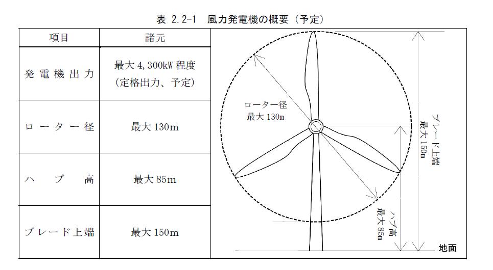 風力発電機概要
