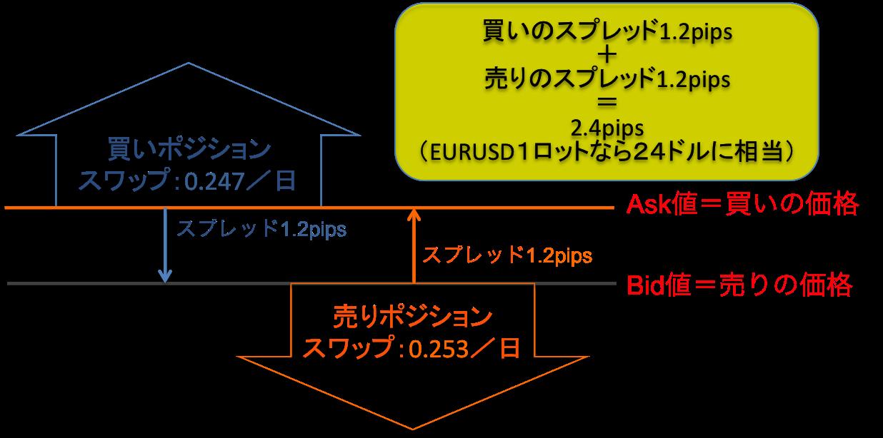 spread cost