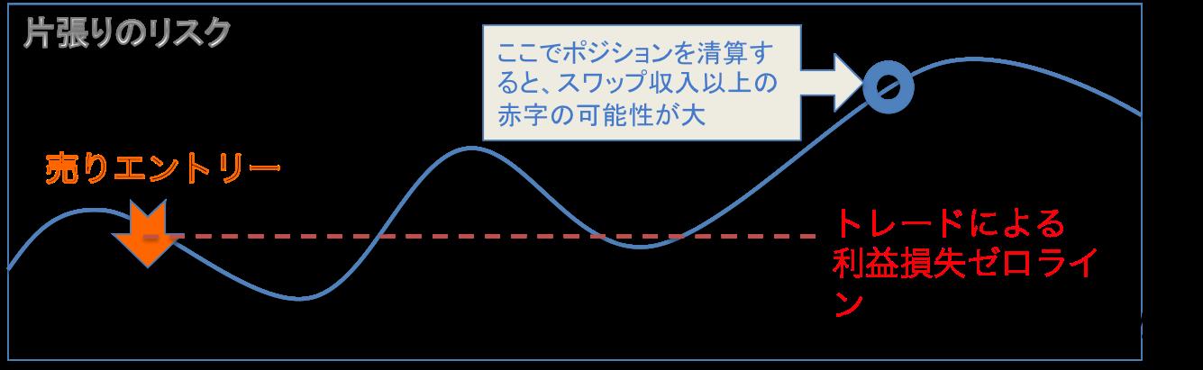 katabari risk