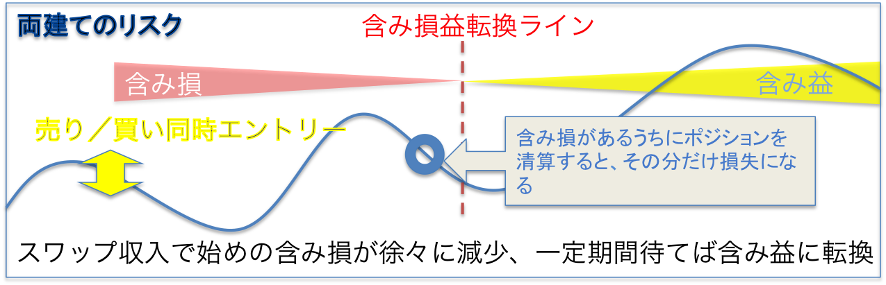 ryoudate risk